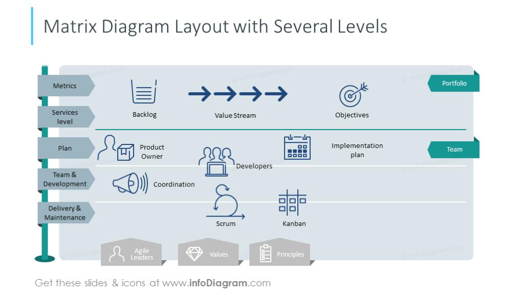 Matrix diagram layout slide shown in several levels