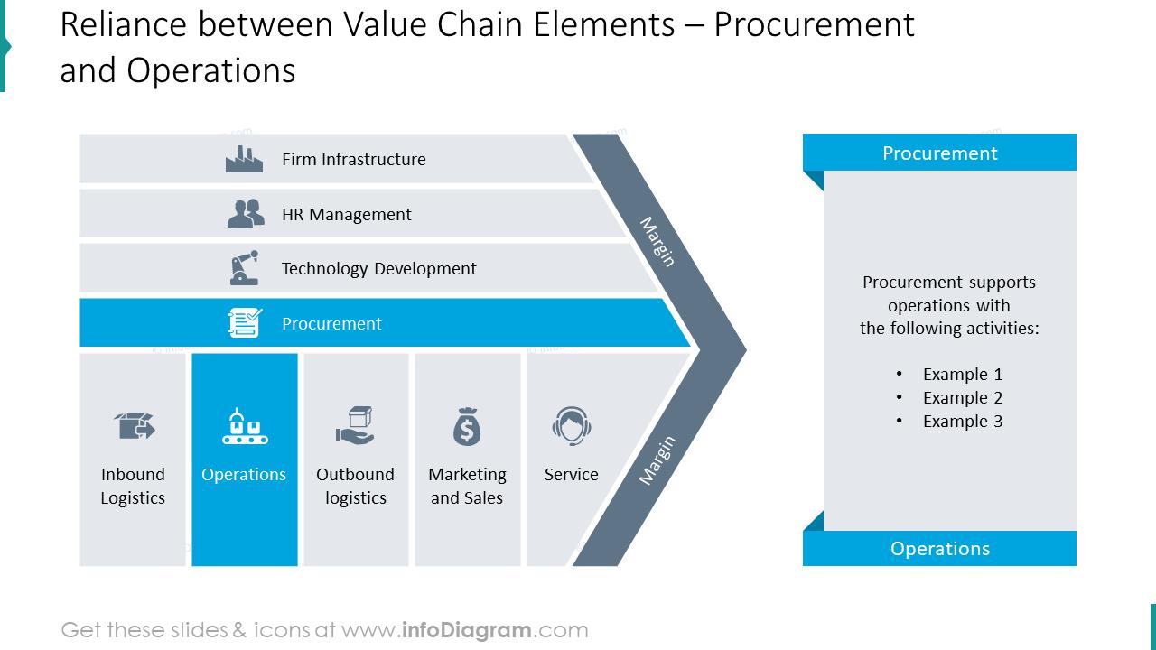 Procurement and Operations reliance illustration slide