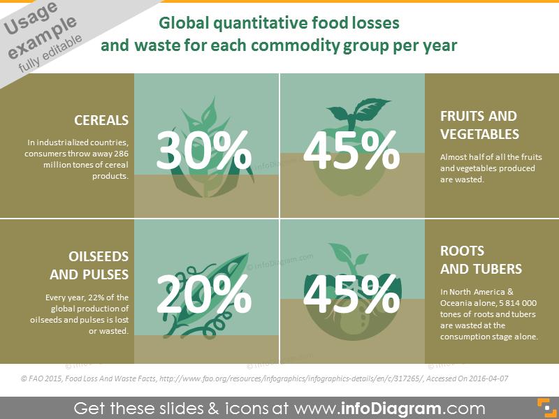 Global quantitative food losses and waste per year