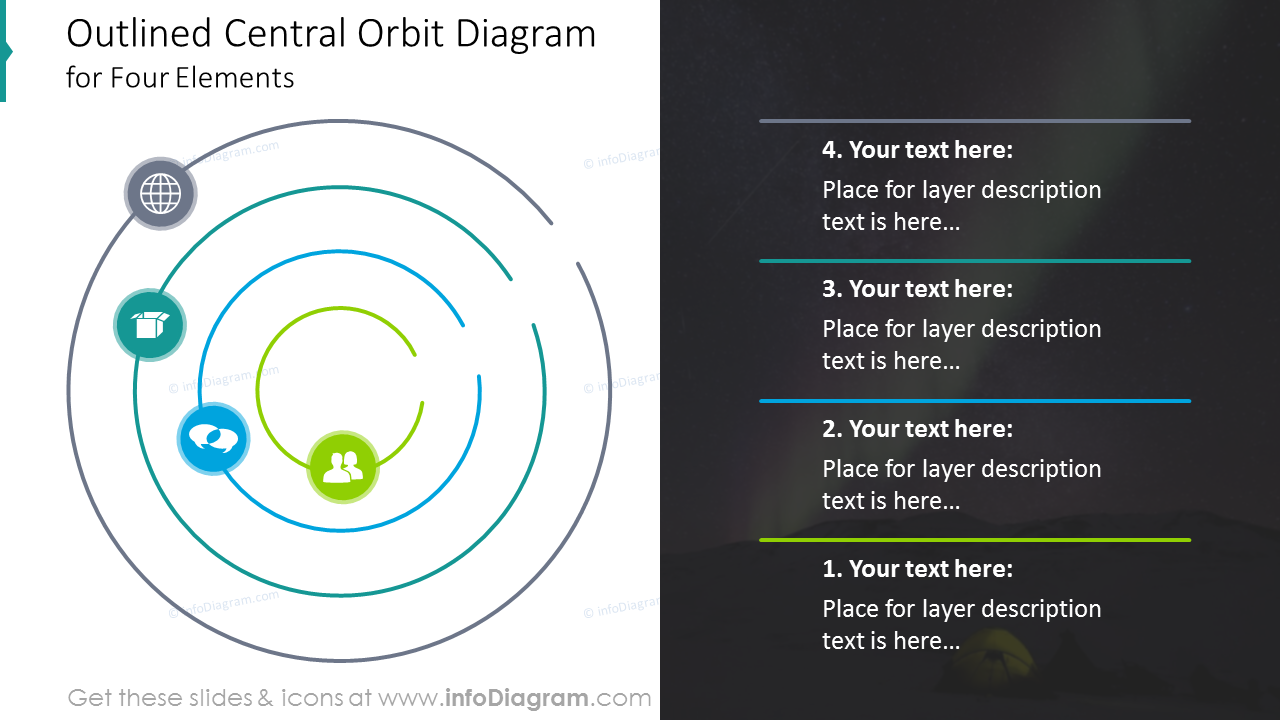 Outlined central orbit diagram for four elements