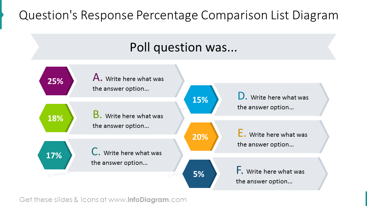Comparison list diagram including the question's response percentage