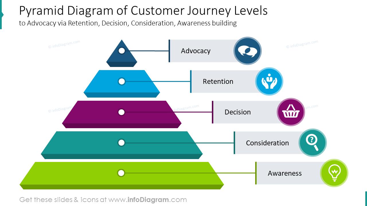 Pyramid diagram of customer journey levels
