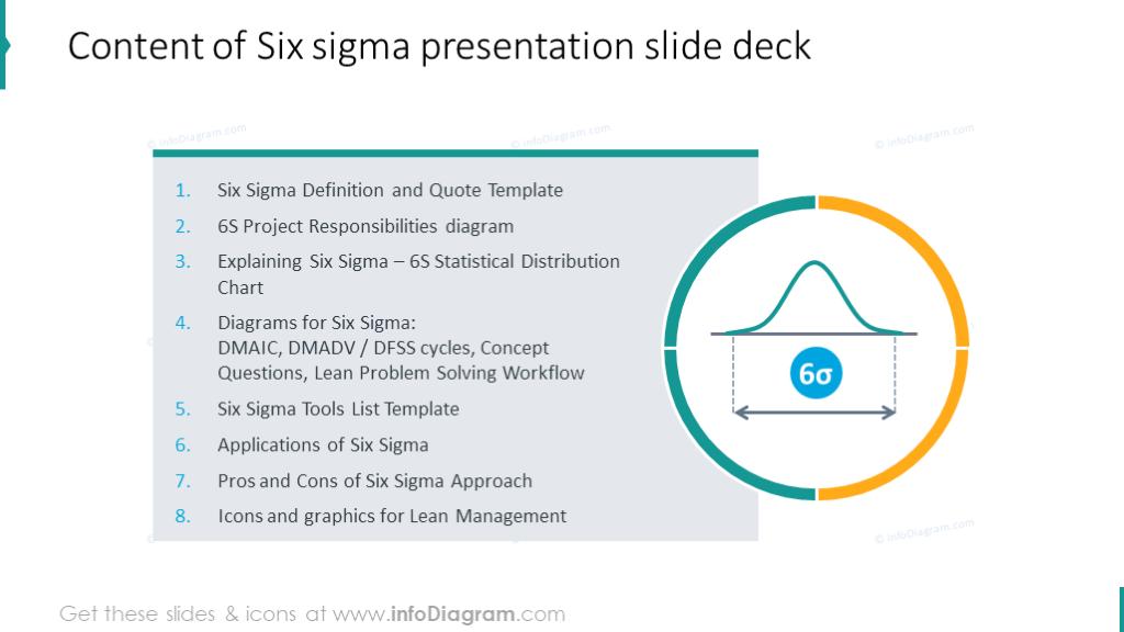 Six Sigma presentation slide deck content slide