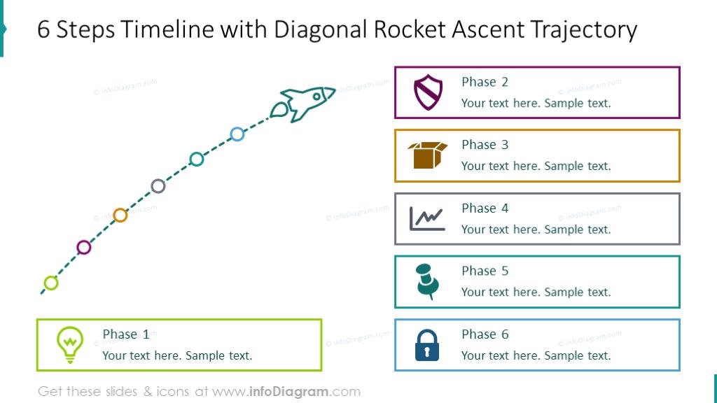 Six steps timeline shown with diagonal rocket trajectory and description