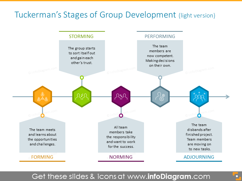 Tuckerman's stages of group development
