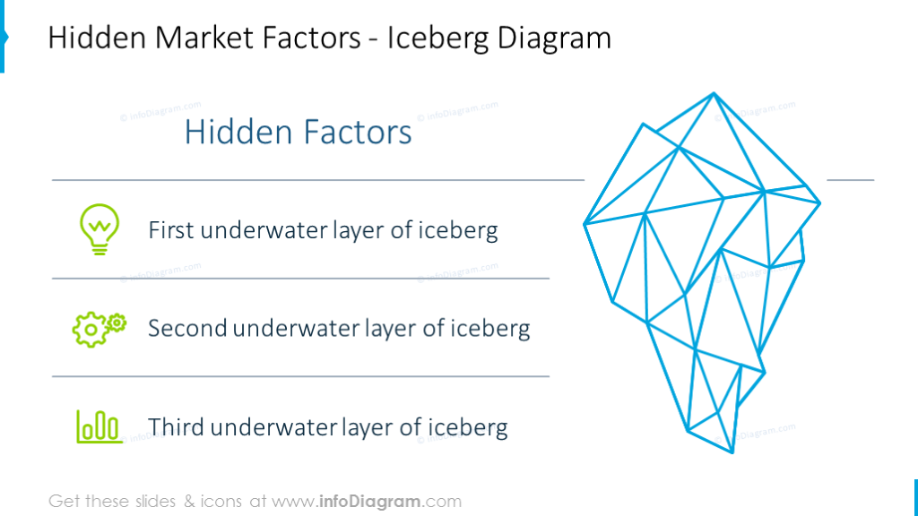 Hidden market factors illustrated with outline iceberg graphics