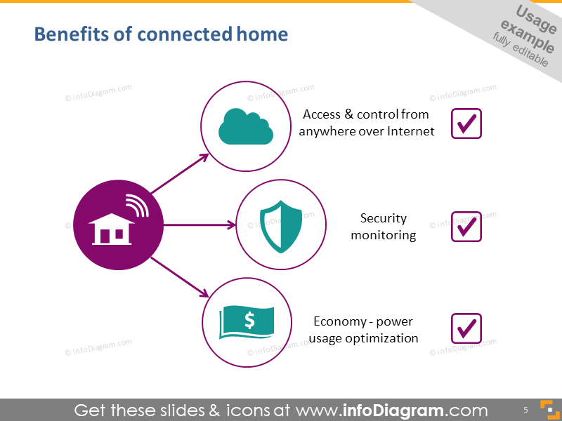 Benefits of connected home
