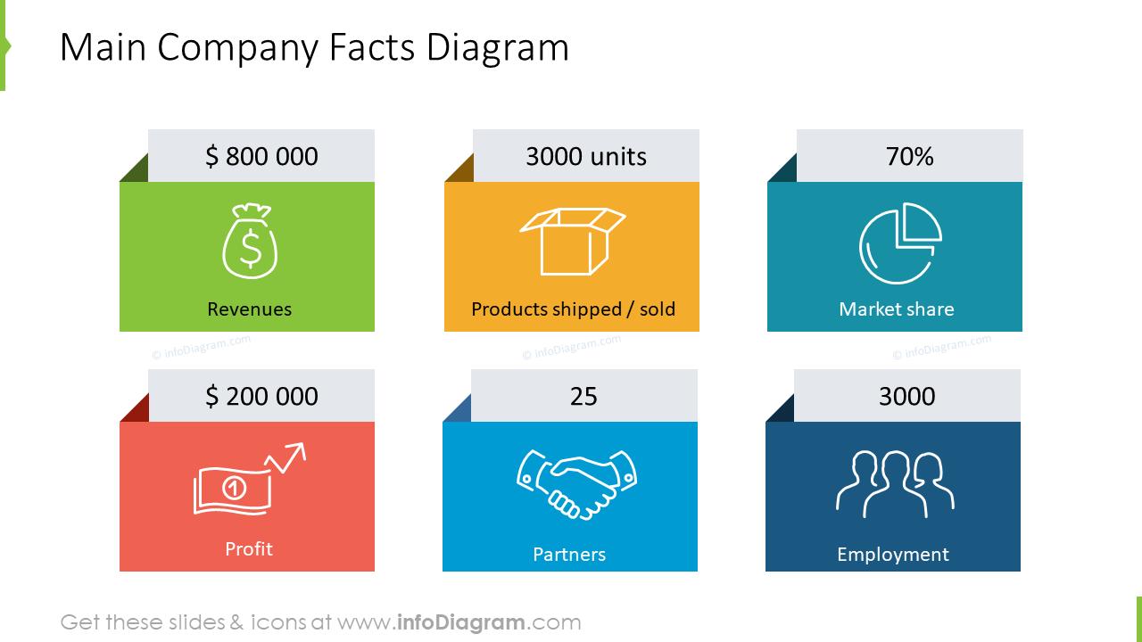 Main Company Facts diagram