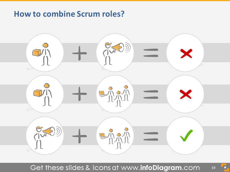 How to Combine Scrum Roles?