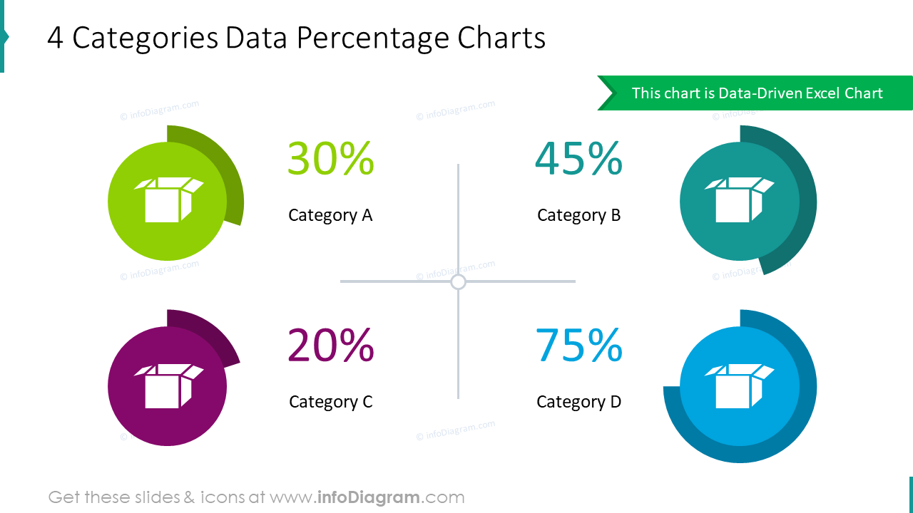 4 categories data percentage charts