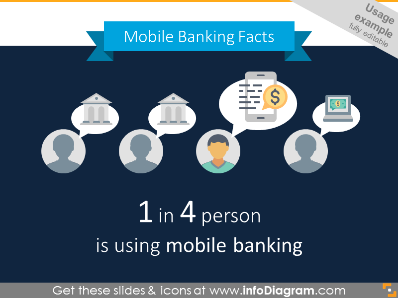 Example of the mobile banking infographics