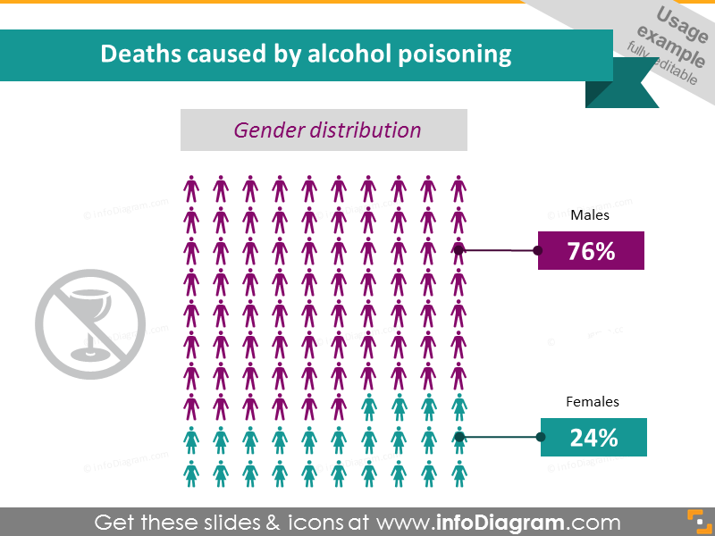 Alcohol Poisoning Deaths by Gender Infographics