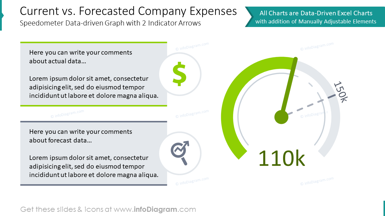 Current and forecasted company expenses with speedometer data-driven graph