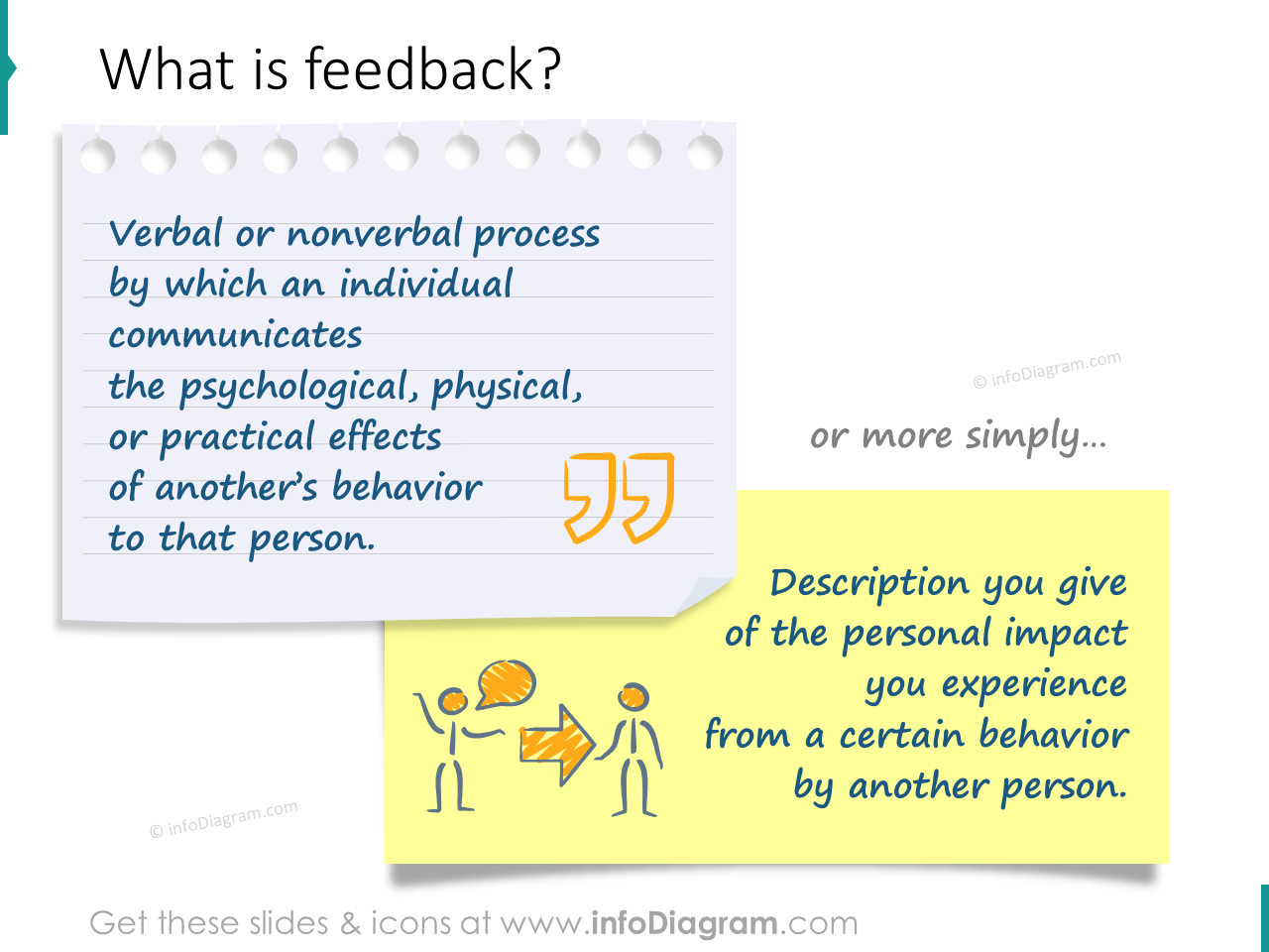 quote feedback definition communication behavior ppt quotation