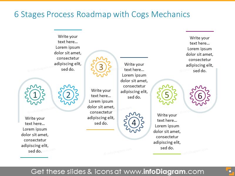 Process roadmap illustrated with cogs mechanics symbols
