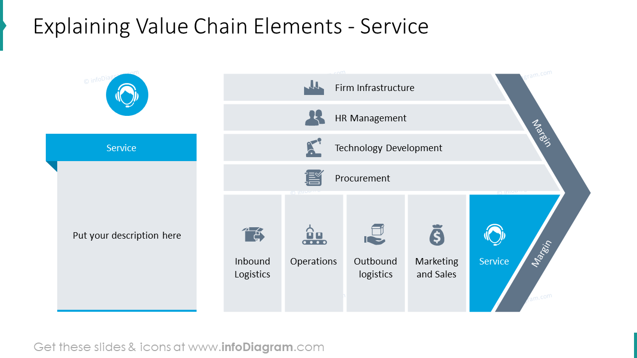 Service as an element of value chain graphics