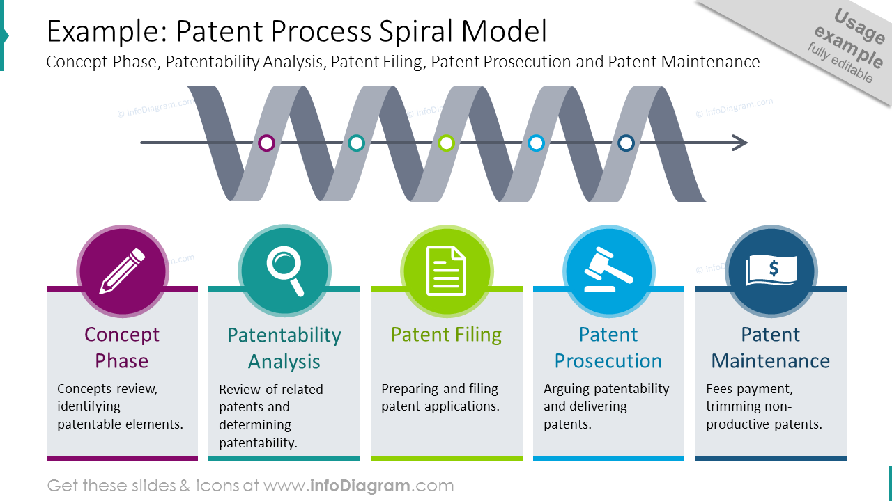 Patent process shown with spiral model and description for each stage