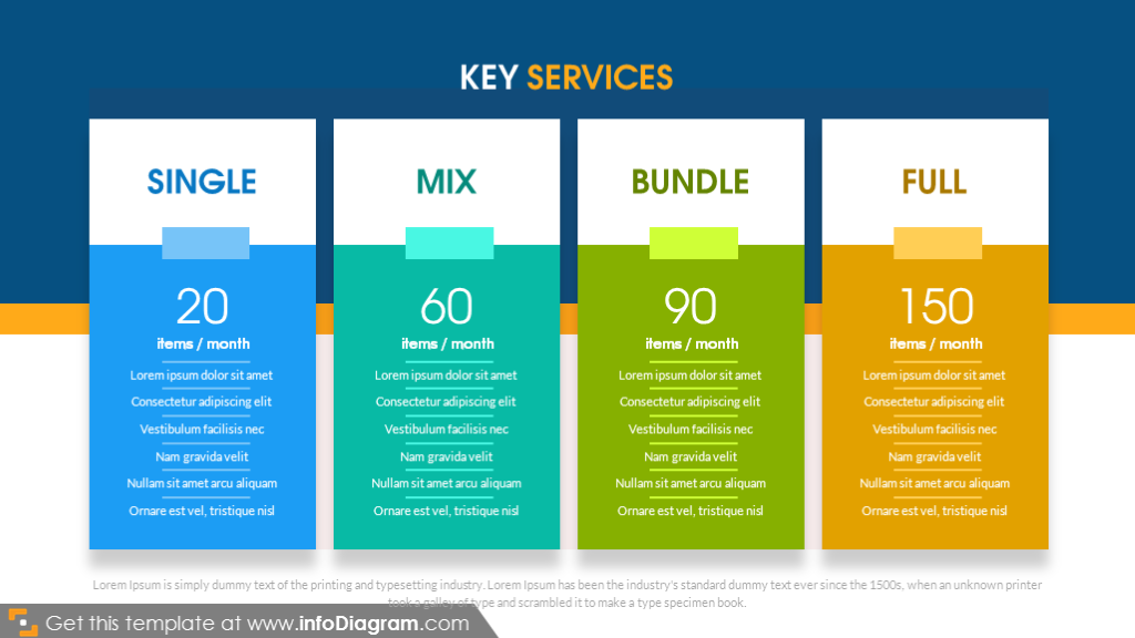 Key services revenue