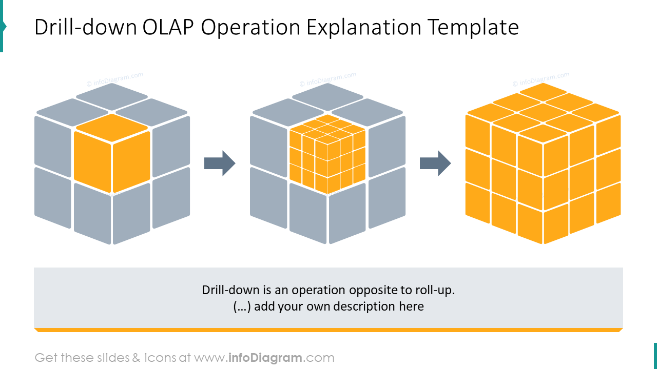 Example drill-down OLAP operation explanation