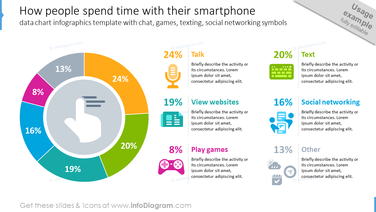 How people spend time with their smartphone with data chart