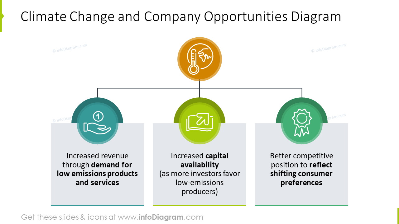 Climate change and company opportunities diagram