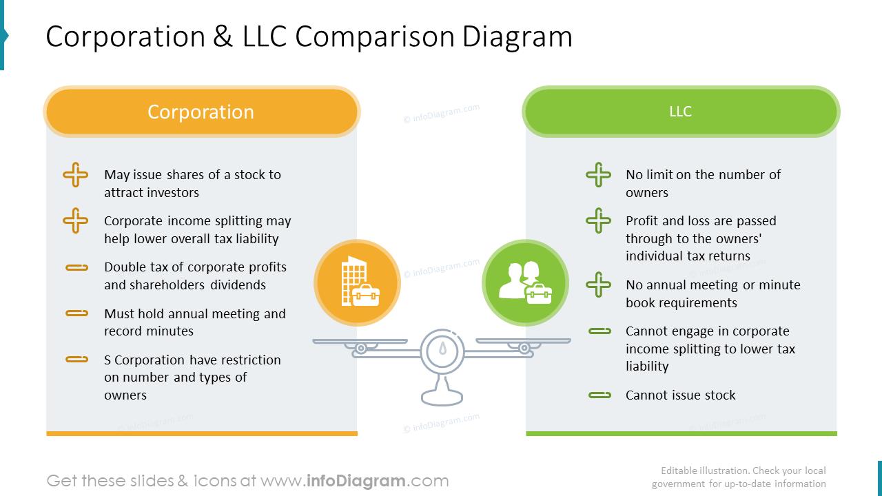 Corporation and LLC comparison diagram