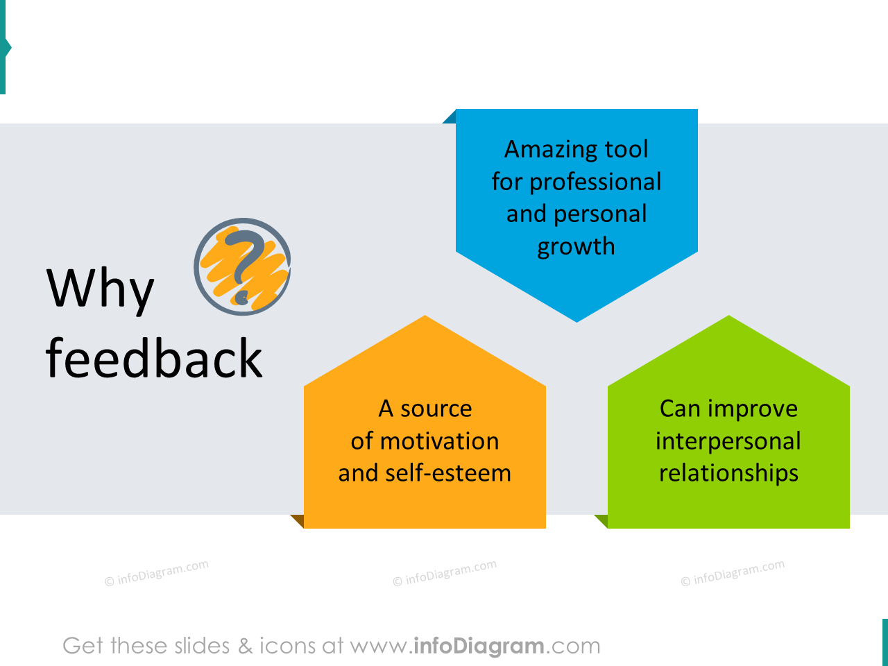 why feedback reason growth motivation relationship ppt
