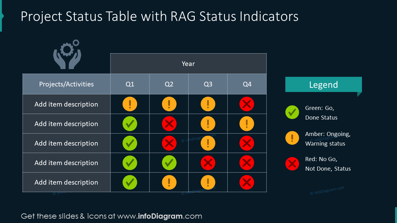 Project status table slide with RAG indicators