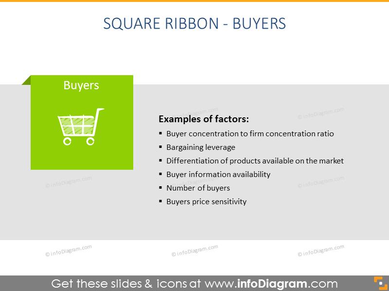3 Porter Forces Marketing Model Diagram