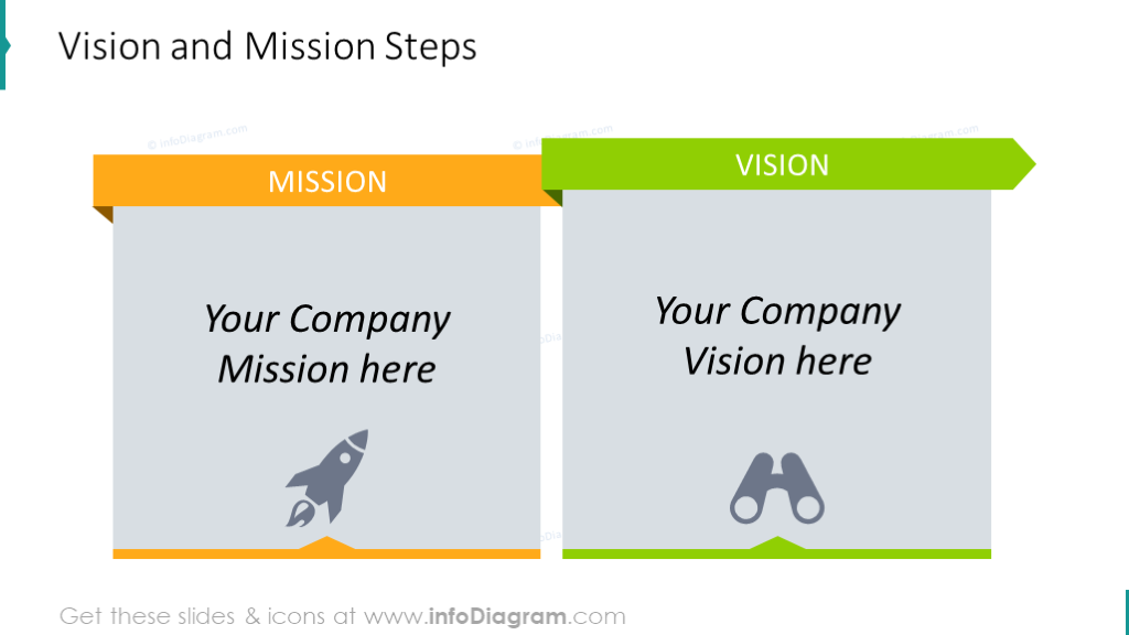 Vision and mission steps diagram