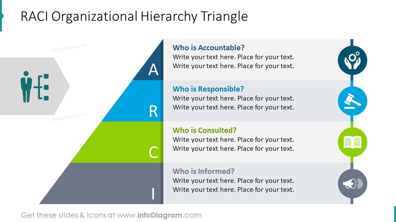 RACI organizational hierarchy triangle slide
