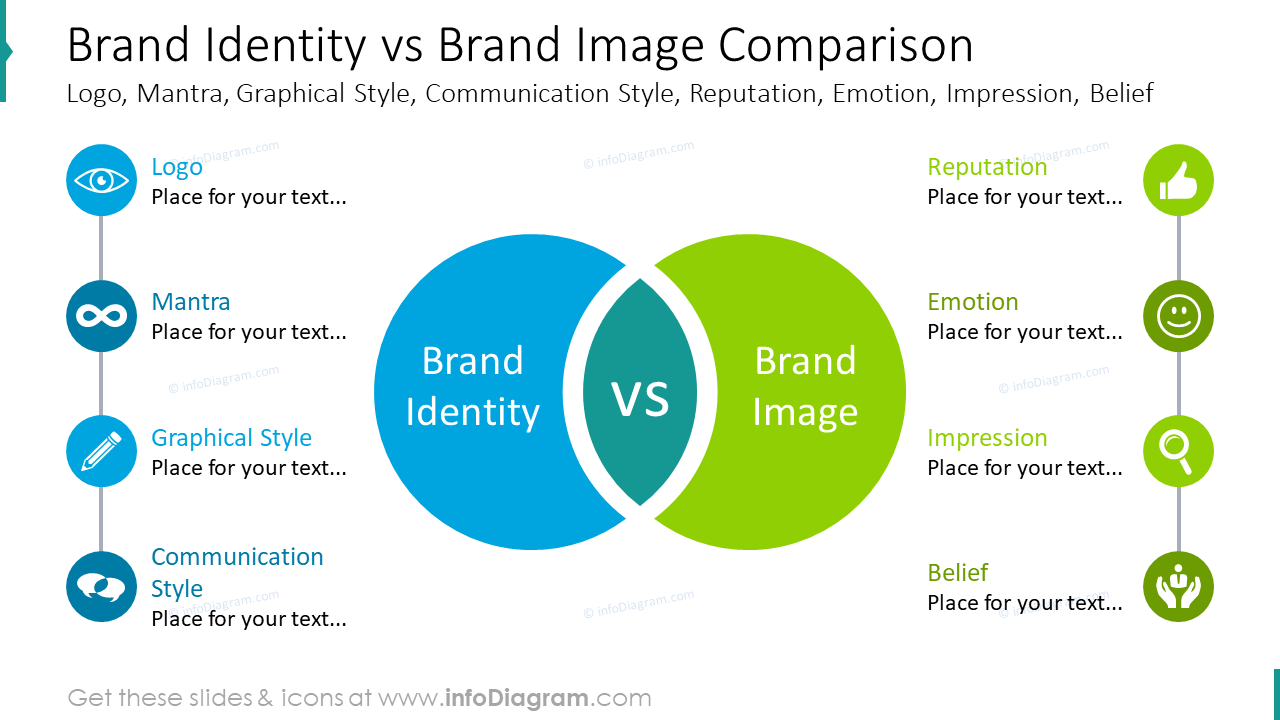 Comparison diagram: brand identity versus brand image