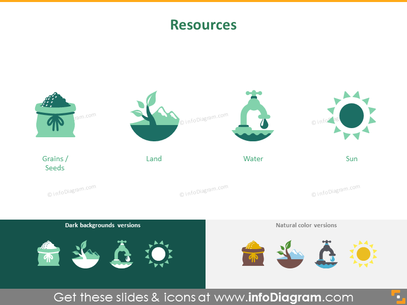 Crops cultivation: resources