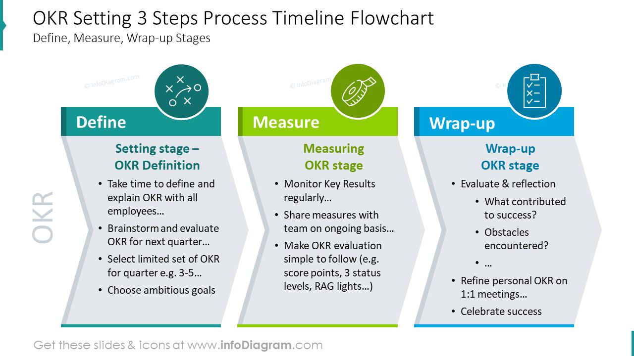 OKR setting three steps process timeline flowchart
