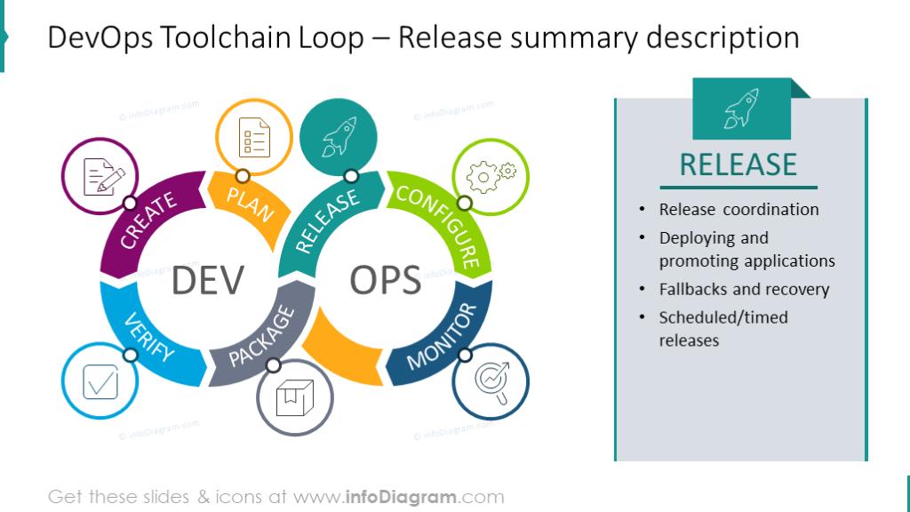 DevOps Loop with Release summary description