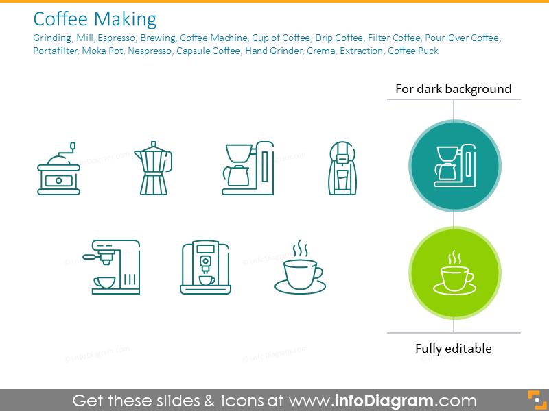Coffee Making