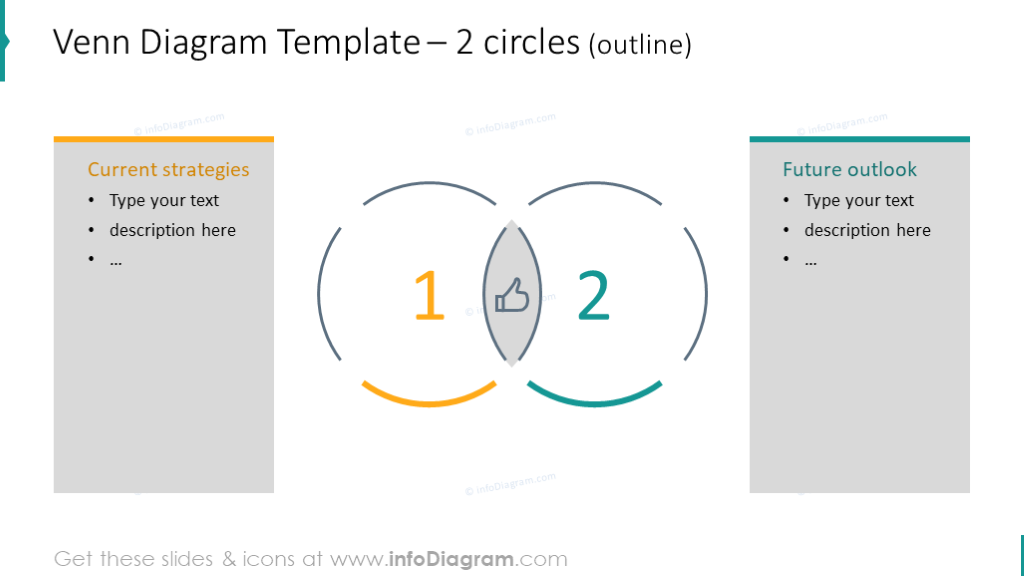 Example of 2 circle intersection diagram with text description