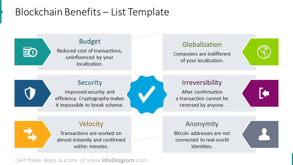 Blockchain benefits list shown with flat icons and short description