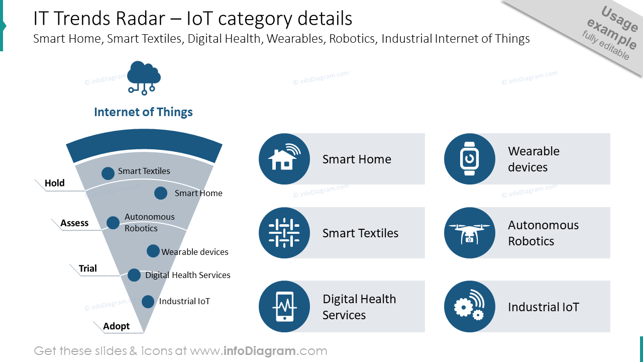 IT trends radar with  IoT category details