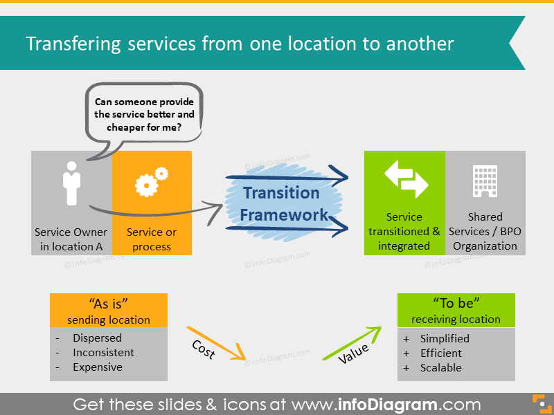 transition framework diagram flowchart overview ppt icon