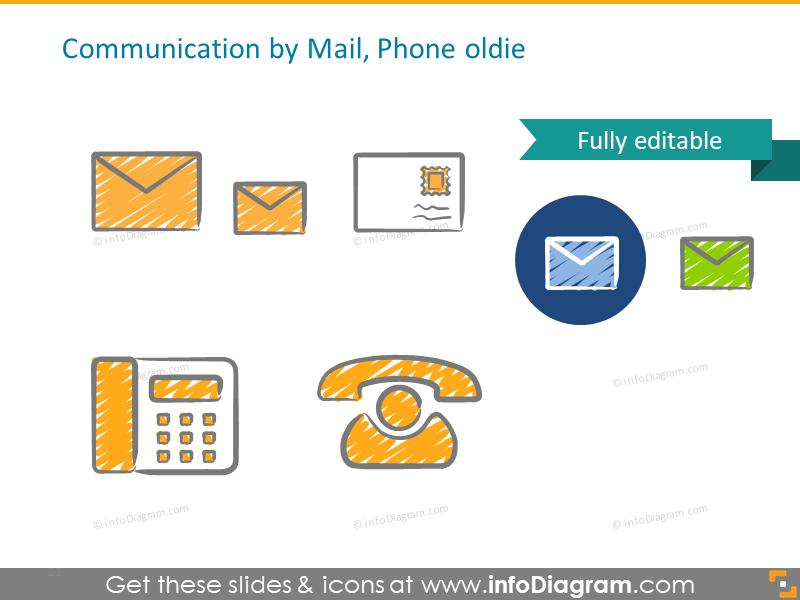 Communications: mail, phone, postcard