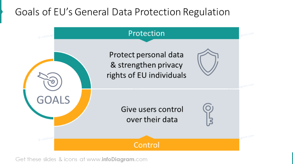 Goals of EU's General Data Protection Regulation