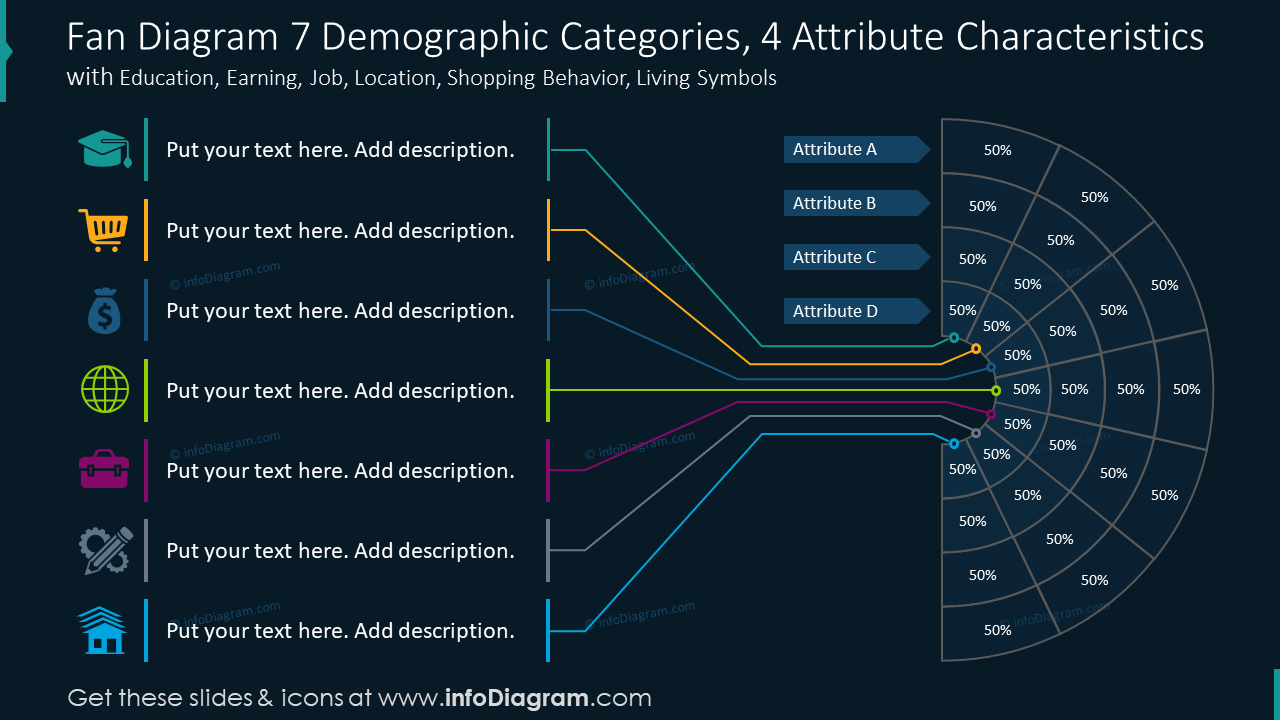 Fan diagram for seven demographic categories with four attribute character…
