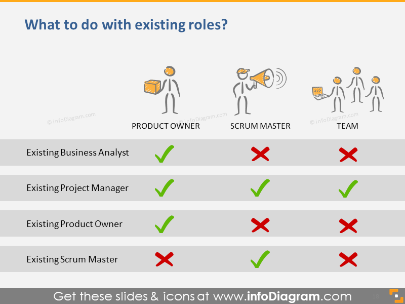 Existing Roles for Scrum Management