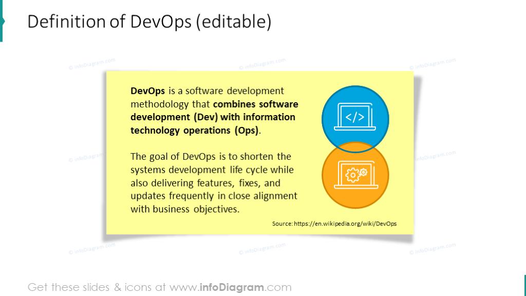 DevOps definition slide