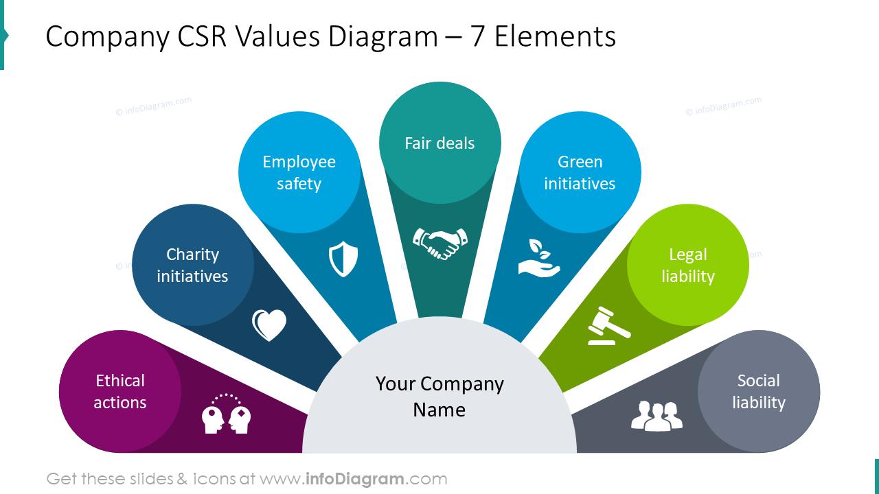 Company CSR values diagram for seven elements