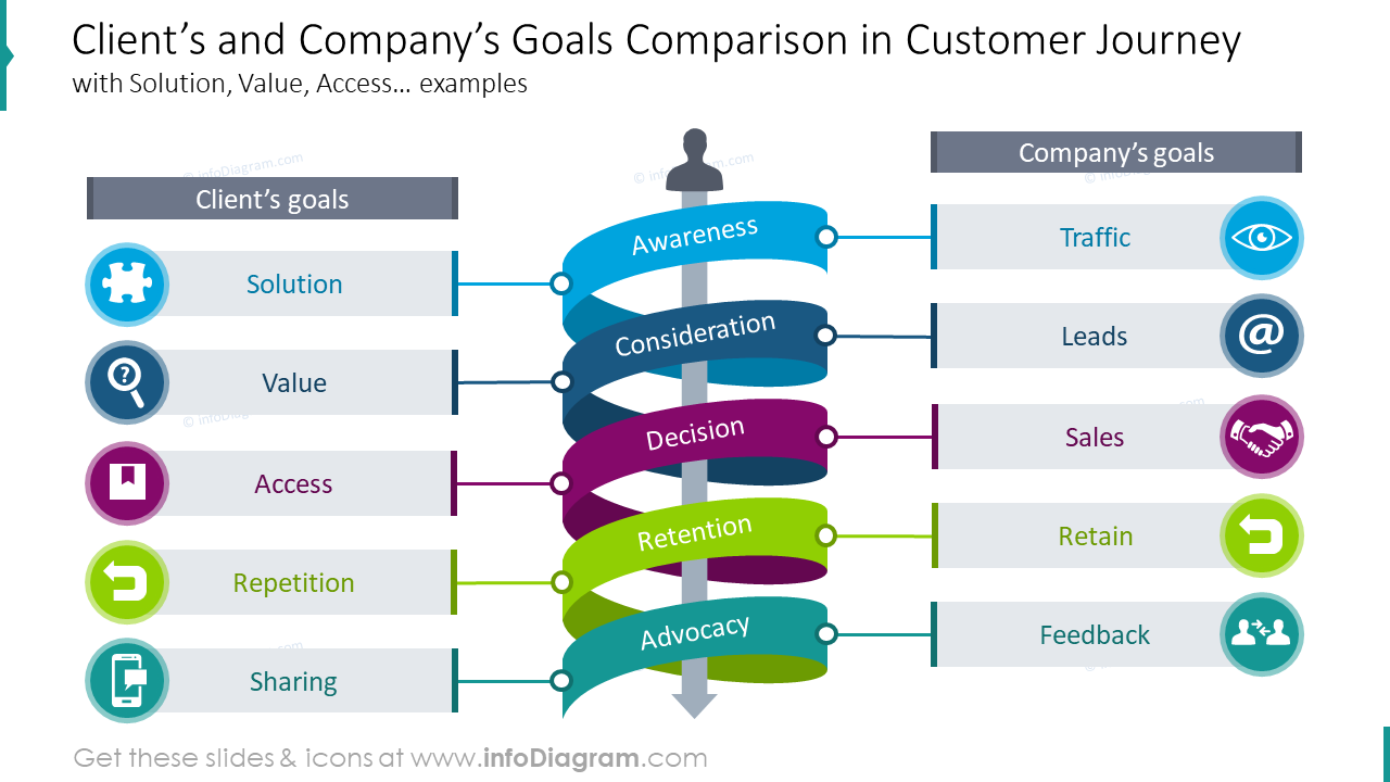 Client's and company's goals comparison in customer journey