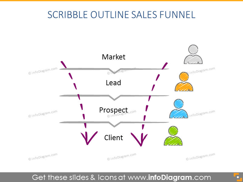 Scribble outline sales funnel