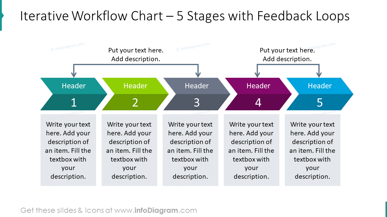 Iterative workflow chart for 5 stages