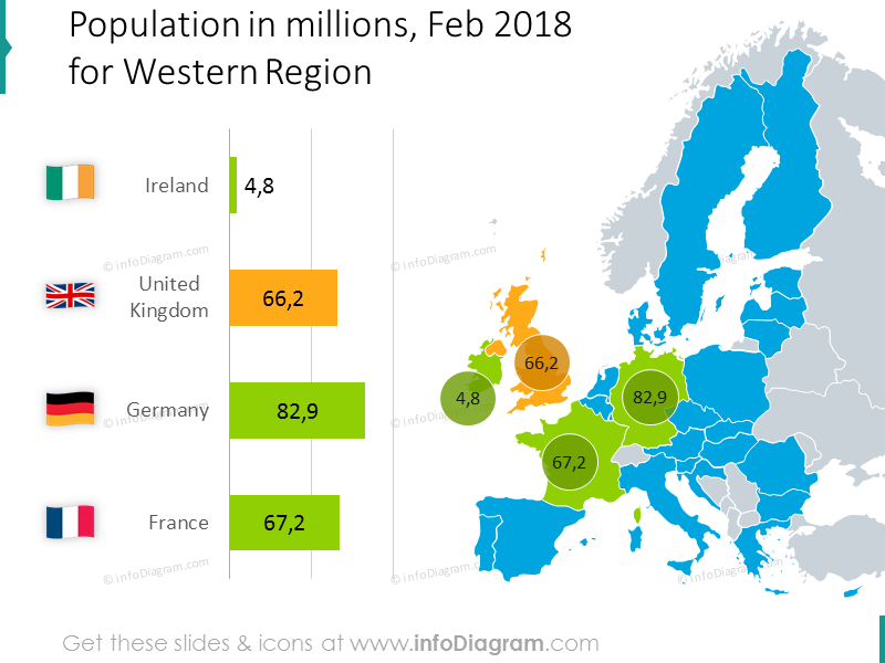 Population in millions with values for the Western region of the EU